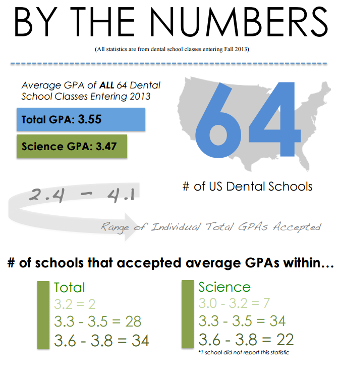 What's the average GPA for dental school?
